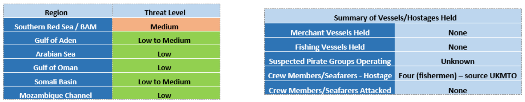 piracy risk table